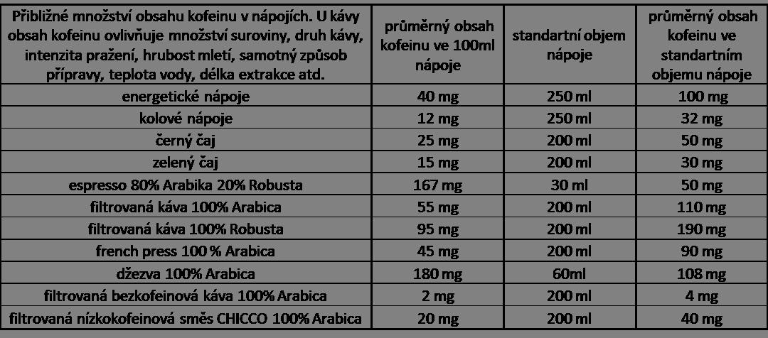 tabulka-obsah-kofeinu